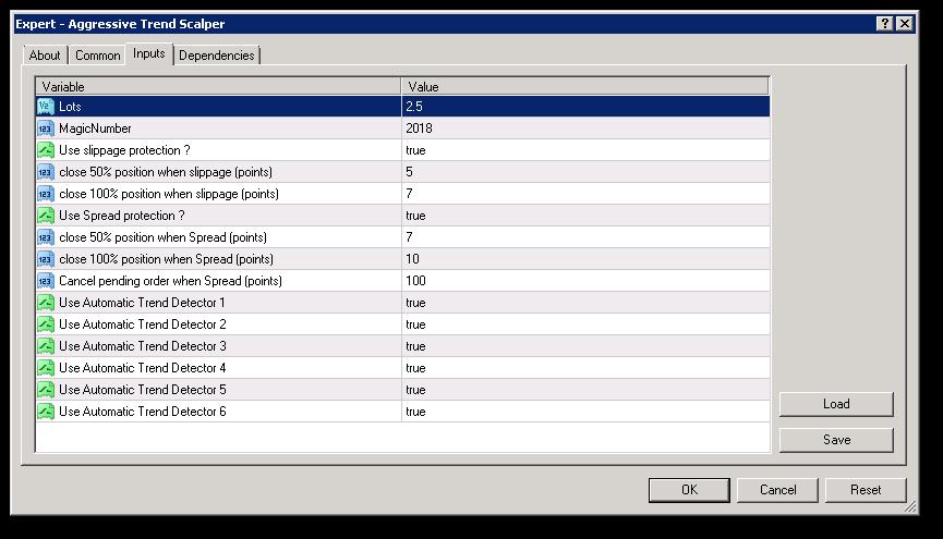 Aggressive Trend Scalper Input parameters