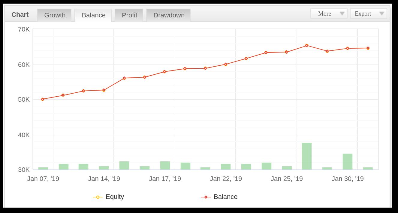 Aggressive Trend Scalper Balance chart