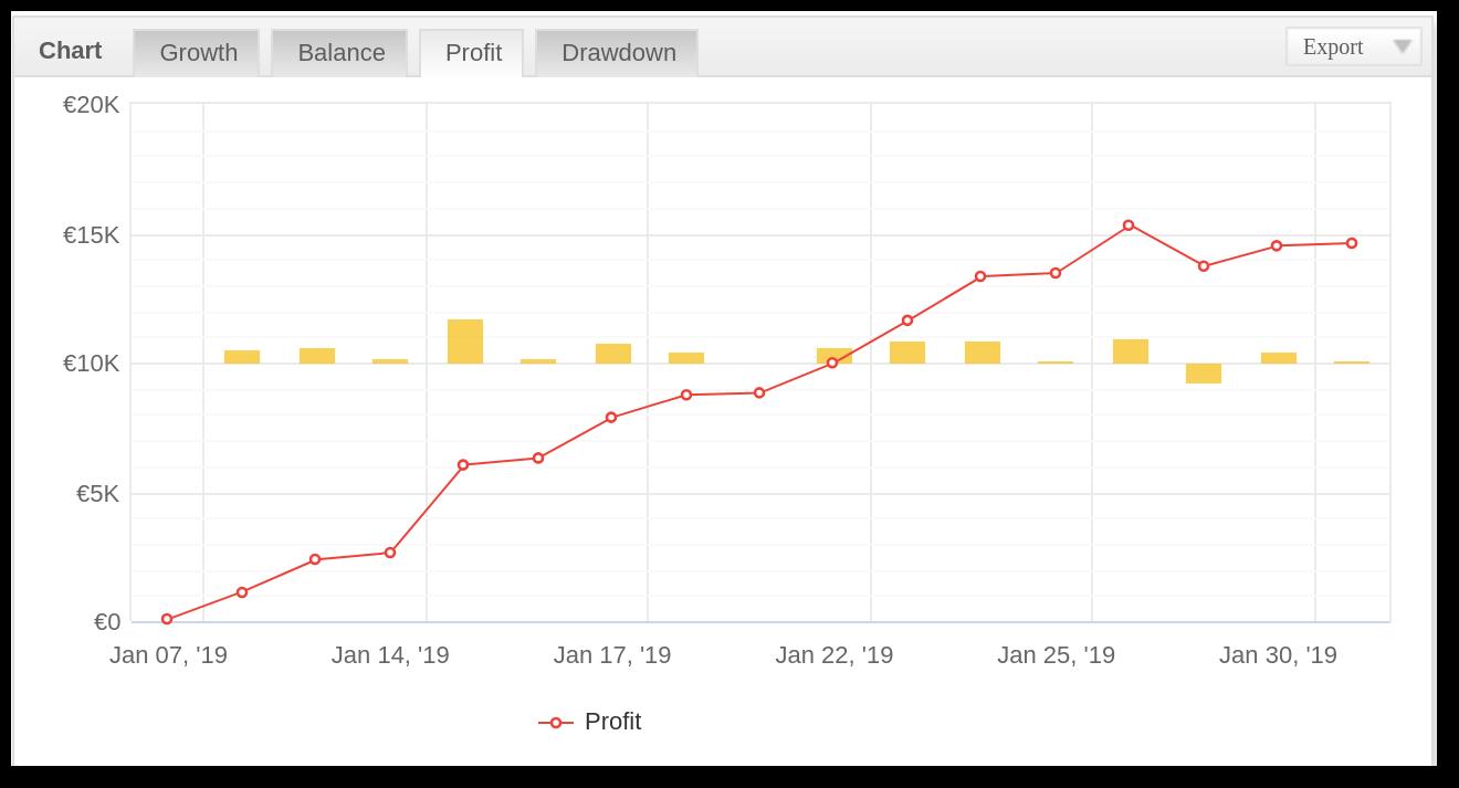 Aggressive Trend Scalper Profit chart