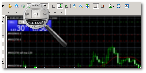 Set metatrader-4 graphic to 1 hour time frame
